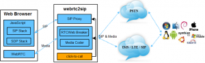 sip ML 5 architecture